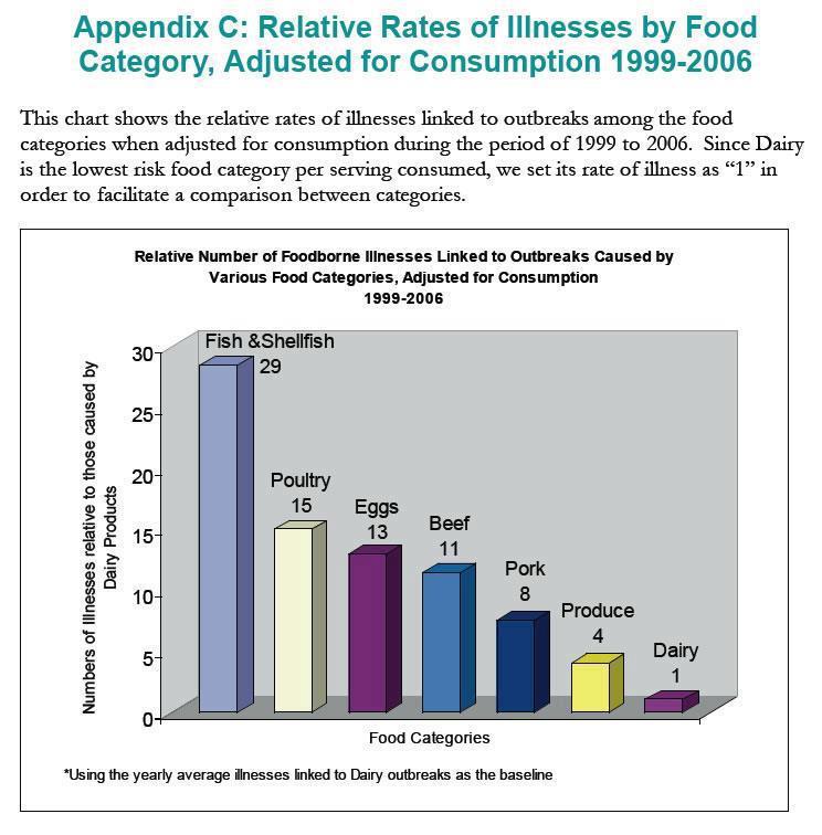 food borne illness outbreaks