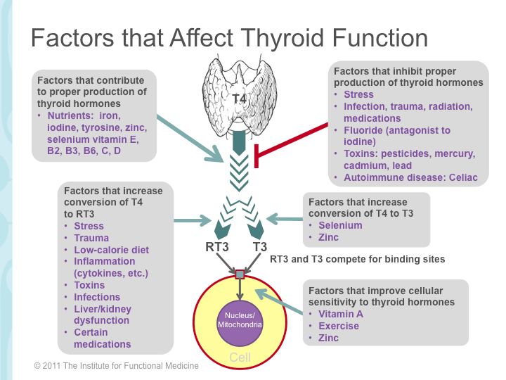 Thyroid Disease as a Psychiatric Pretender