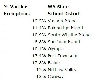 WA State Exemption Rates