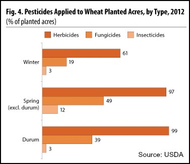 USDA pesticides applied to wheat