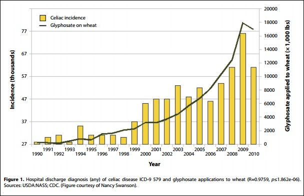 celiac
