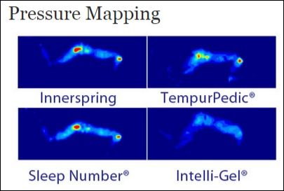Pressure Mapping Images Intellibed