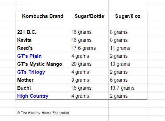 Why You Are Addicted To Store Kombucha The Healthy Home Economist