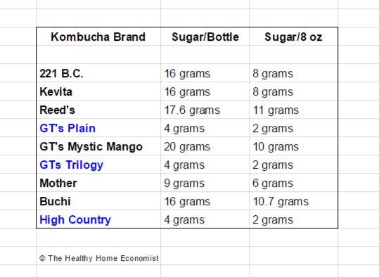 sugar by kombucha brand
