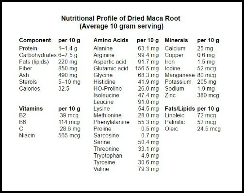 maca root nutrition