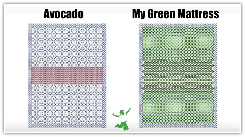 coils in my green mattress versus avocado mattress
