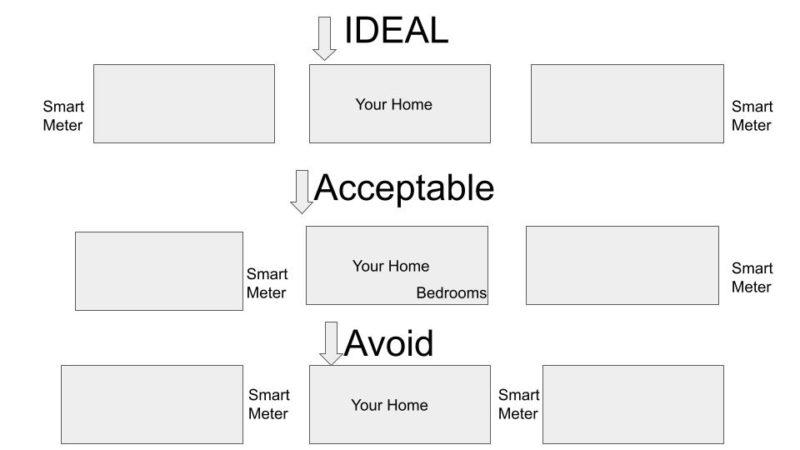 new house EMF layouts